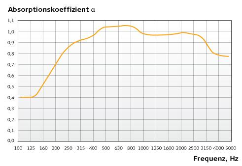 Akustik für Fortgeschrittene - Die verschiedenen Typen von Schallabsorbern