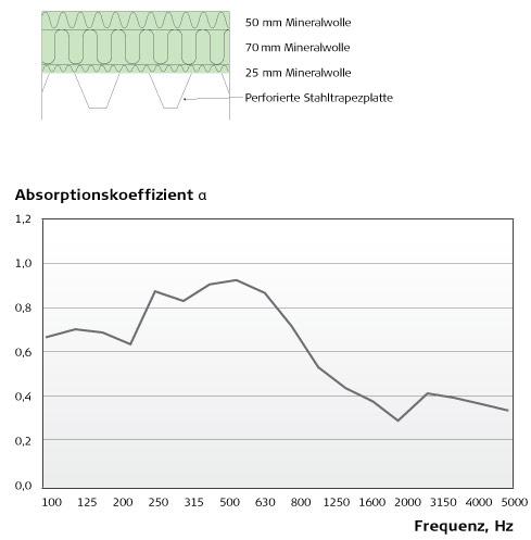 Akustik für Fortgeschrittene - Resonanzabsorber